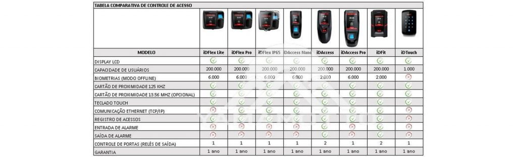 controlador-acesso-control-id